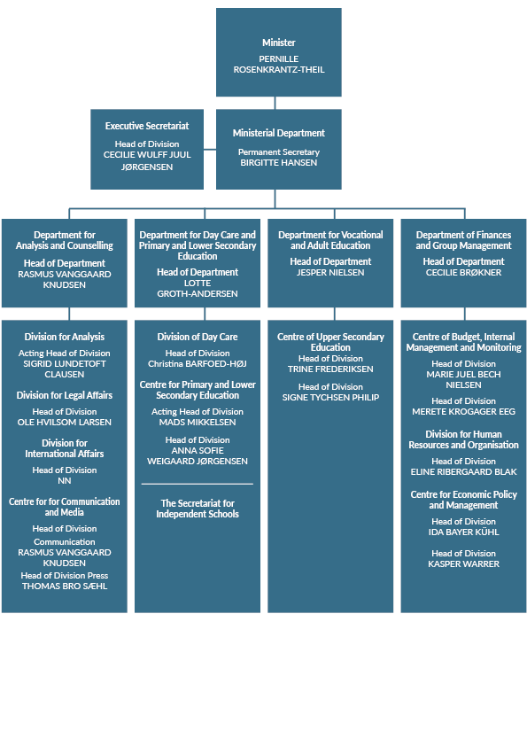 The Department's Structure